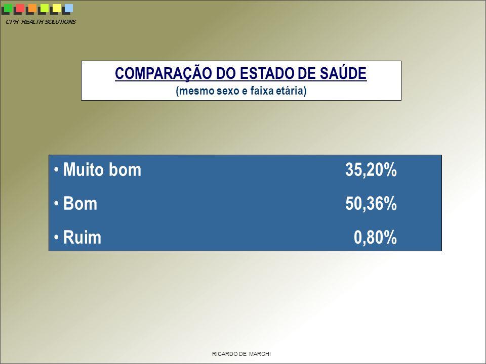 CPH HEALTH SOLUTIONS RICARDO DE MARCHI COMPARAÇÃO DO ESTADO DE SAÚDE (mesmo sexo e faixa etária) Muito bom 35,20% Bom 50,36% Ruim 0,80%