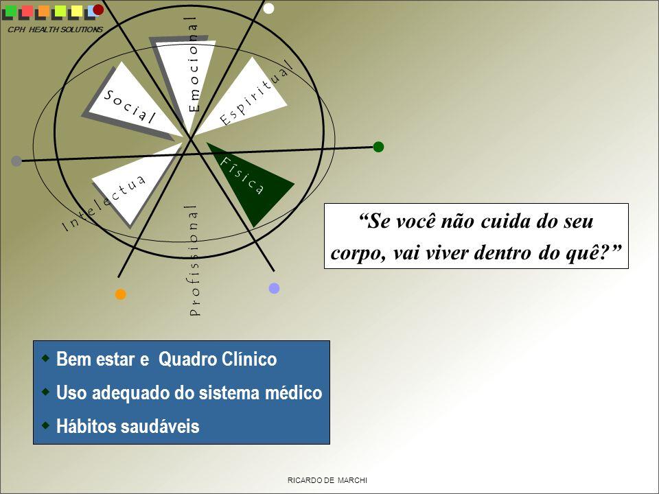 CPH HEALTH SOLUTIONS RICARDO DE MARCHI E s p i r i t u a l E m o c i o n a l F í s i c a P r o f i s s i o n a l S o c i a l I n t e l e c t u a l Bem estar e Quadro Clínico Uso adequado do sistema médico Hábitos saudáveis Se você não cuida do seu corpo, vai viver dentro do quê?