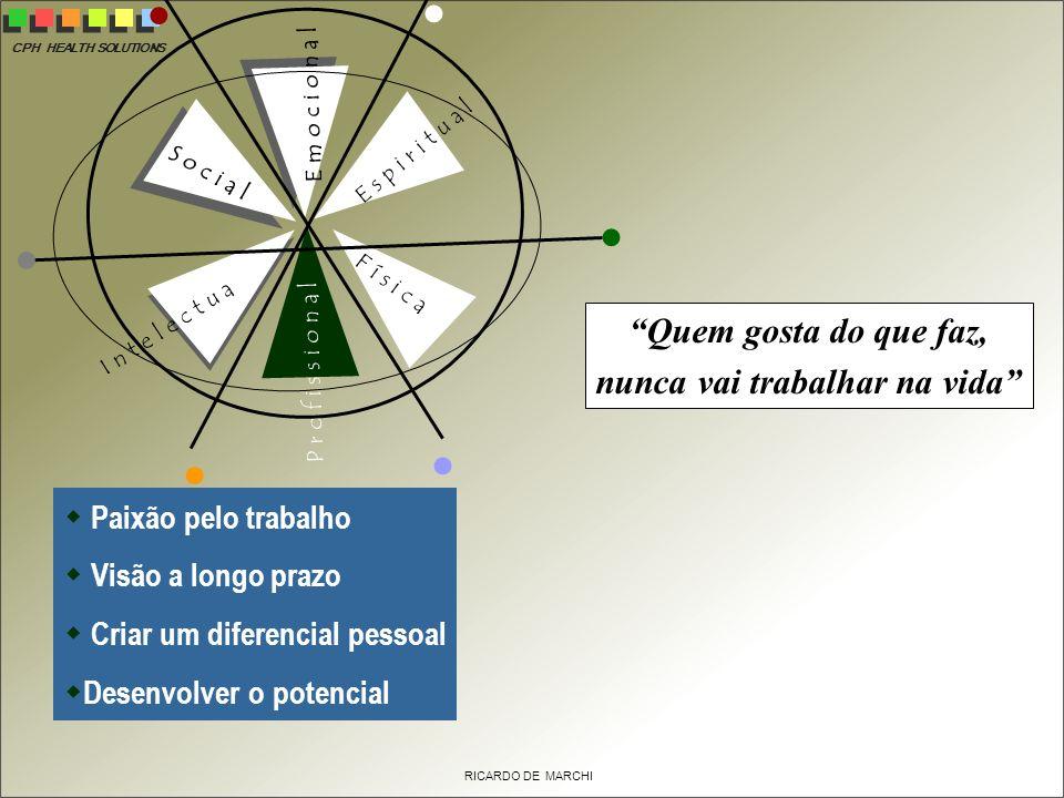 CPH HEALTH SOLUTIONS RICARDO DE MARCHI E s p i r i t u a l E m o c i o n a l F í s i c a P r o f i s s i o n a l S o c i a l I n t e l e c t u a l Paixão pelo trabalho Visão a longo prazo Criar um diferencial pessoal Desenvolver o potencial Quem gosta do que faz, nunca vai trabalhar na vida
