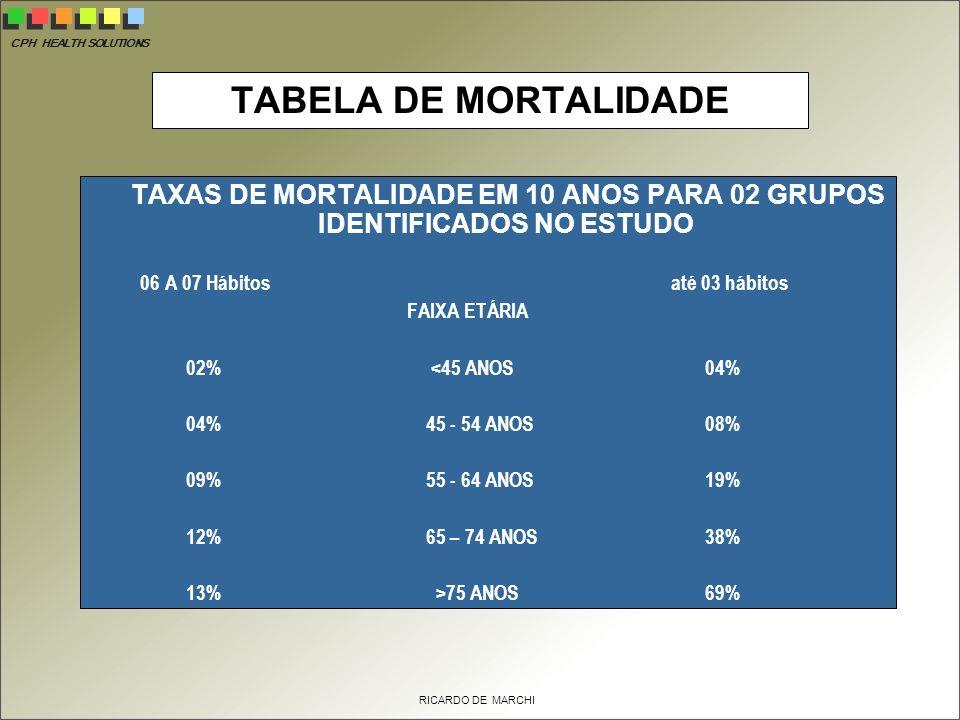 CPH HEALTH SOLUTIONS RICARDO DE MARCHI TABELA DE MORTALIDADE TAXAS DE MORTALIDADE EM 10 ANOS PARA 02 GRUPOS IDENTIFICADOS NO ESTUDO 06 A 07 Hábitos até 03 hábitos FAIXA ETÁRIA 02% <45 ANOS 04% 04% 45 - 54 ANOS 08% 09% 55 - 64 ANOS 19% 12% 65 – 74 ANOS 38% 13% >75 ANOS 69%