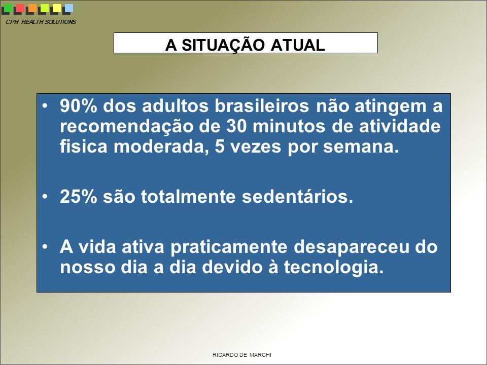 CPH HEALTH SOLUTIONS RICARDO DE MARCHI A SITUAÇÃO ATUAL 90% dos adultos brasileiros não atingem a recomendação de 30 minutos de atividade fisica moderada, 5 vezes por semana.