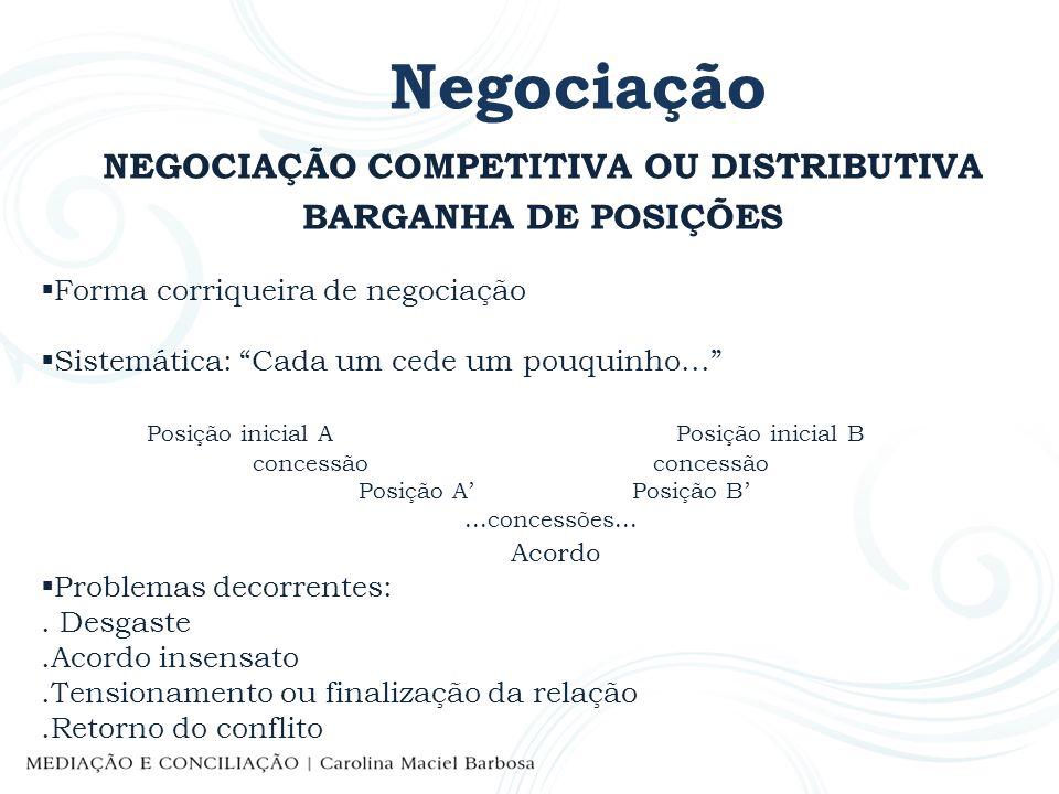 Negociação NEGOCIAÇÃO COMPETITIVA OU DISTRIBUTIVA BARGANHA DE POSIÇÕES Forma corriqueira de negociação Sistemática: Cada um cede um pouquinho... Posiç