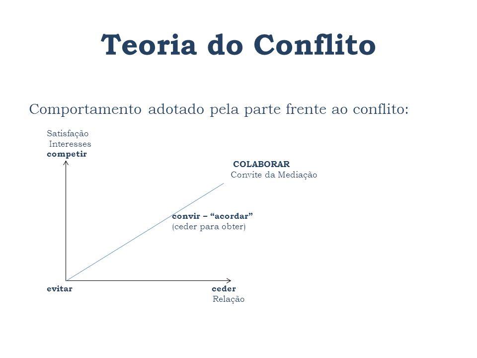 Teoria do Conflito Comportamento adotado pela parte frente ao conflito: Satisfação Interesses competir COLABORAR Convite da Mediação convir – acordar