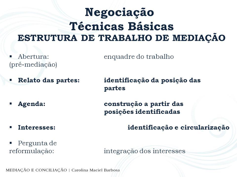 Negociação Técnicas Básicas ESTRUTURA DE TRABALHO DE MEDIAÇÃO Abertura: enquadre do trabalho (pré-mediação) Relato das partes:identificação da posição
