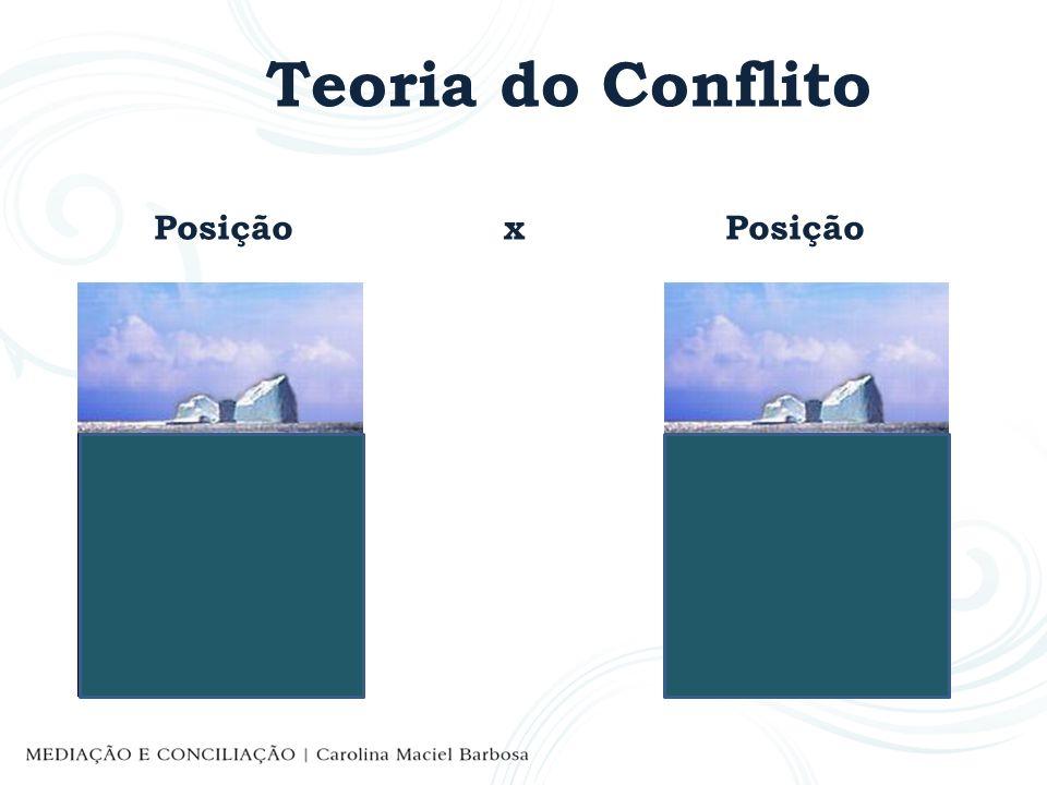 Teoria do Conflito Posição x Posição