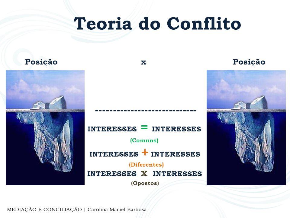Teoria do Conflito Posição x Posição ----------------------------- INTERESSES = INTERESSES (Comuns) INTERESSES + INTERESSES (Diferentes) INTERESSES X