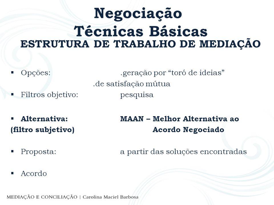 Negociação Técnicas Básicas ESTRUTURA DE TRABALHO DE MEDIAÇÃO Opções:.geração por toró de ideias.de satisfação mútua Filtros objetivo:pesquisa Alterna