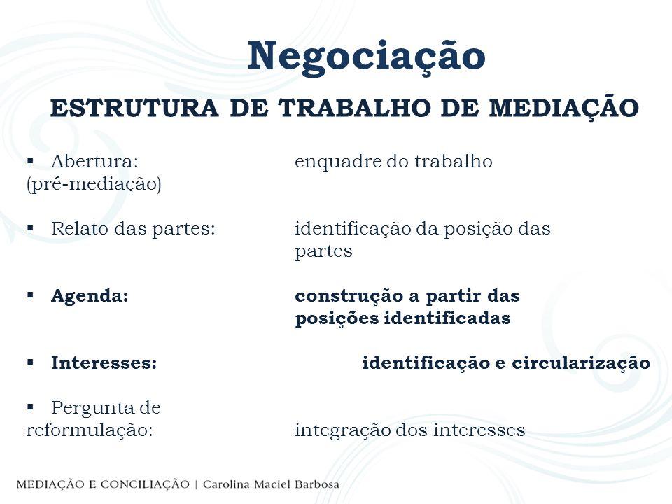 Negociação ESTRUTURA DE TRABALHO DE MEDIAÇÃO Abertura: enquadre do trabalho (pré-mediação) Relato das partes:identificação da posição das partes Agend
