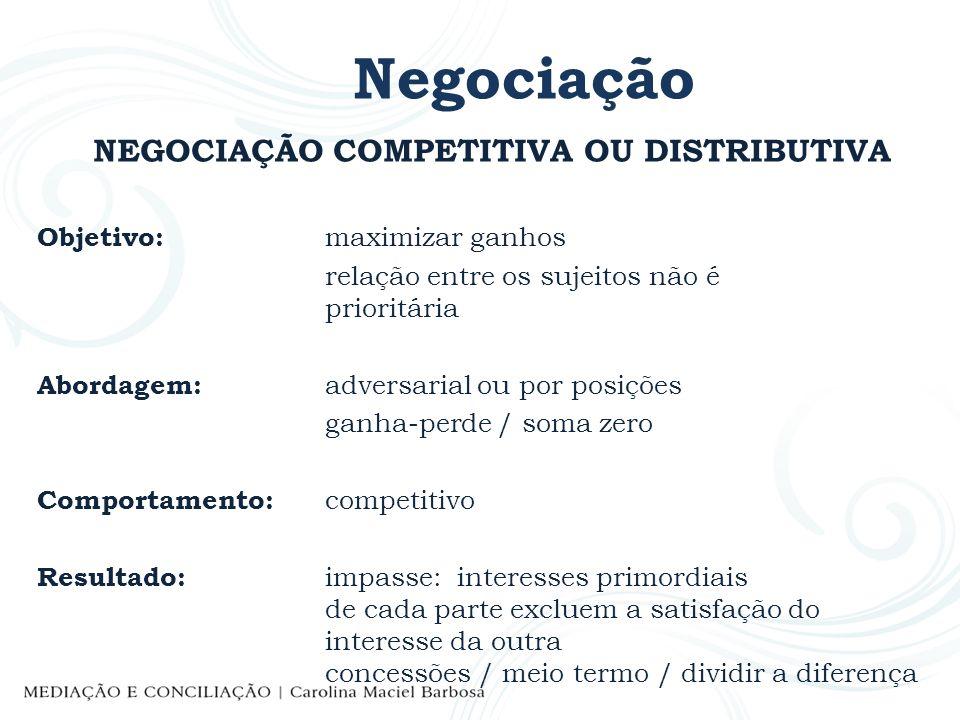 Negociação NEGOCIAÇÃO COMPETITIVA OU DISTRIBUTIVA Objetivo: maximizar ganhos relação entre os sujeitos não é prioritária Abordagem: adversarial ou por