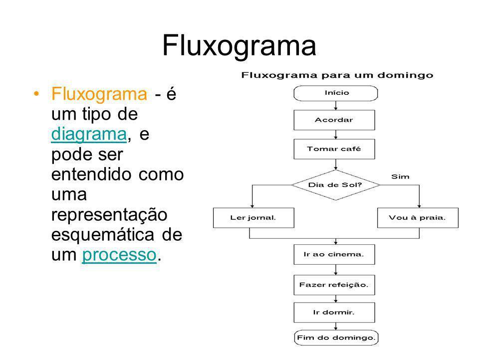 Fluxograma Fluxograma - é um tipo de diagrama, e pode ser entendido como uma representação esquemática de um processo. diagramaprocesso
