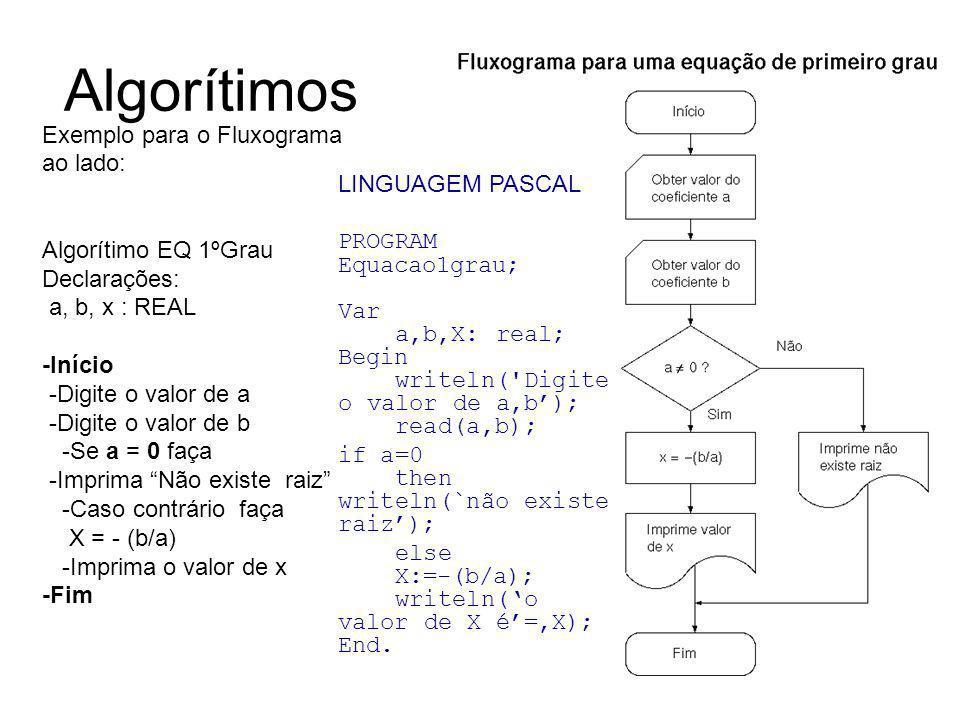 Algorítimos Exemplo para o Fluxograma ao lado: Algorítimo EQ 1ºGrau Declarações: a, b, x : REAL -Início -Digite o valor de a -Digite o valor de b -Se