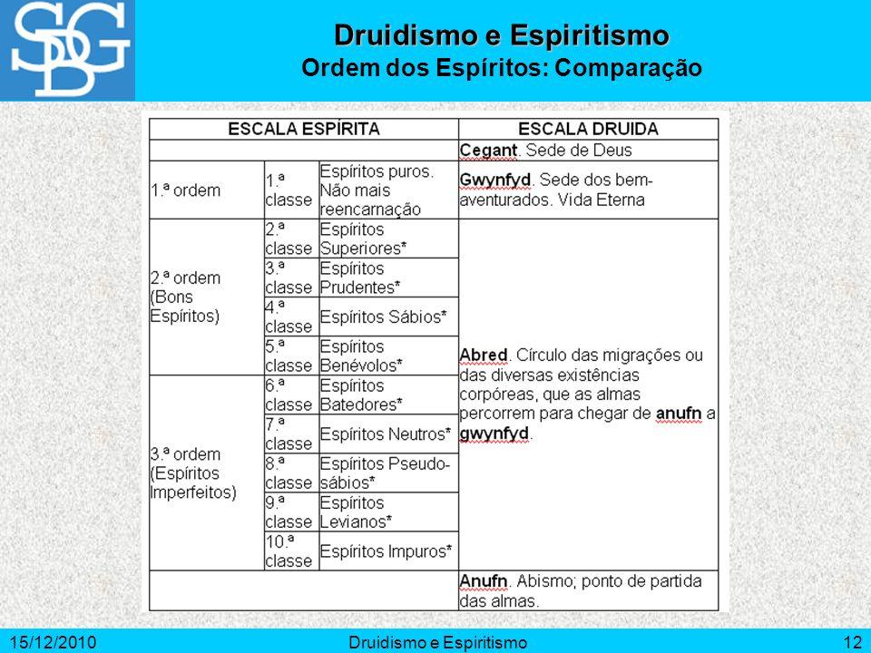 15/12/2010Druidismo e Espiritismo12 Druidismo e Espiritismo Ordem dos Espíritos: Comparação