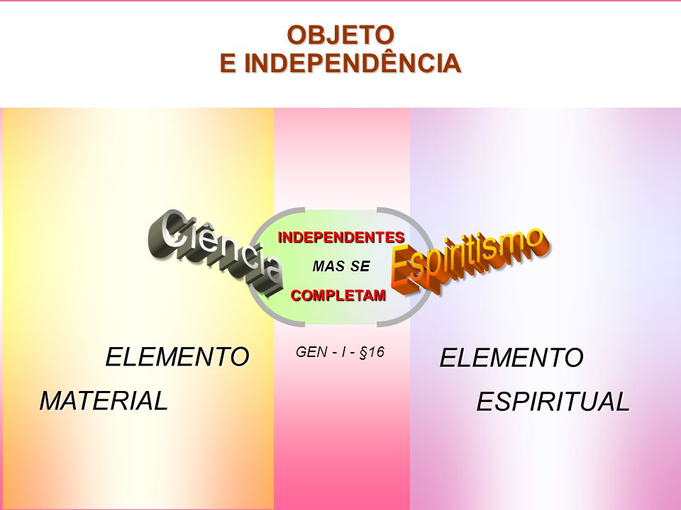 GEN - I - §16 ELEMENTO ESPIRITUAL ESPIRITUAL ELEMENTO MATERIAL MATERIAL INDEPENDENTES MAS SE COMPLETAM OBJETO E INDEPENDÊNCIA