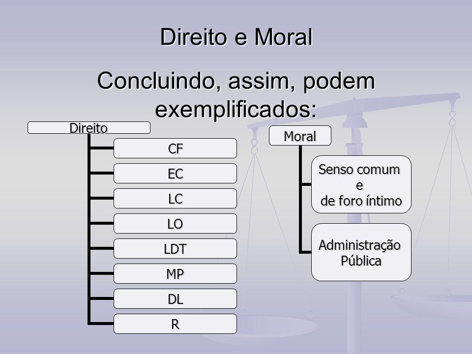Direito e Moral Concluindo, assim, podem exemplificados: Direito CF EC LC LO LDT MP DL R Moral Senso comum e de foro íntimo AdministraçãoPública