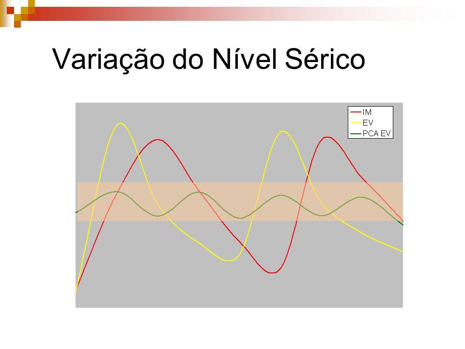 Variação do Nível Sérico