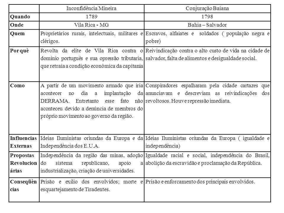 Inconfidência MineiraConjuração Baiana Quando17891798 OndeVila Rica - MGBahia – Salvador Quem Proprietários rurais, intelectuais, militares e clérigos