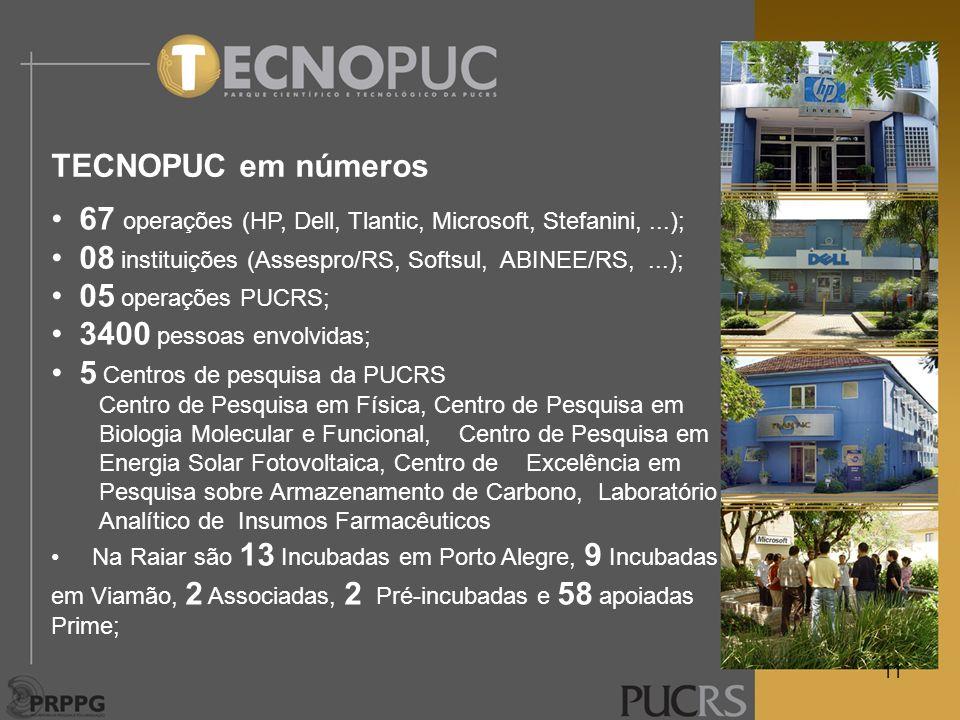 67 operações (HP, Dell, Tlantic, Microsoft, Stefanini,...); 08 instituições (Assespro/RS, Softsul, ABINEE/RS,...); 05 operações PUCRS; 3400 pessoas en