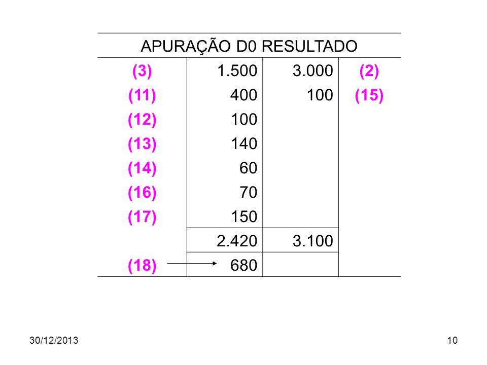 30/12/201310 APURAÇÃO D0 RESULTADO (3)1.5003.000(2) (11)400100(15) (12)100 (13)140 (14)60 (16)70 (17)150 2.4203.100 (18)680