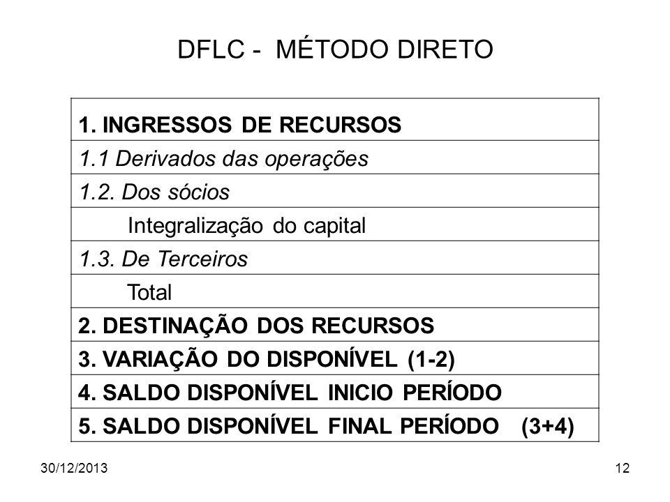 30/12/201312 DFLC - MÉTODO DIRETO 1. INGRESSOS DE RECURSOS 1.1 Derivados das operações 1.2. Dos sócios Integralização do capital 1.3. De Terceiros Tot