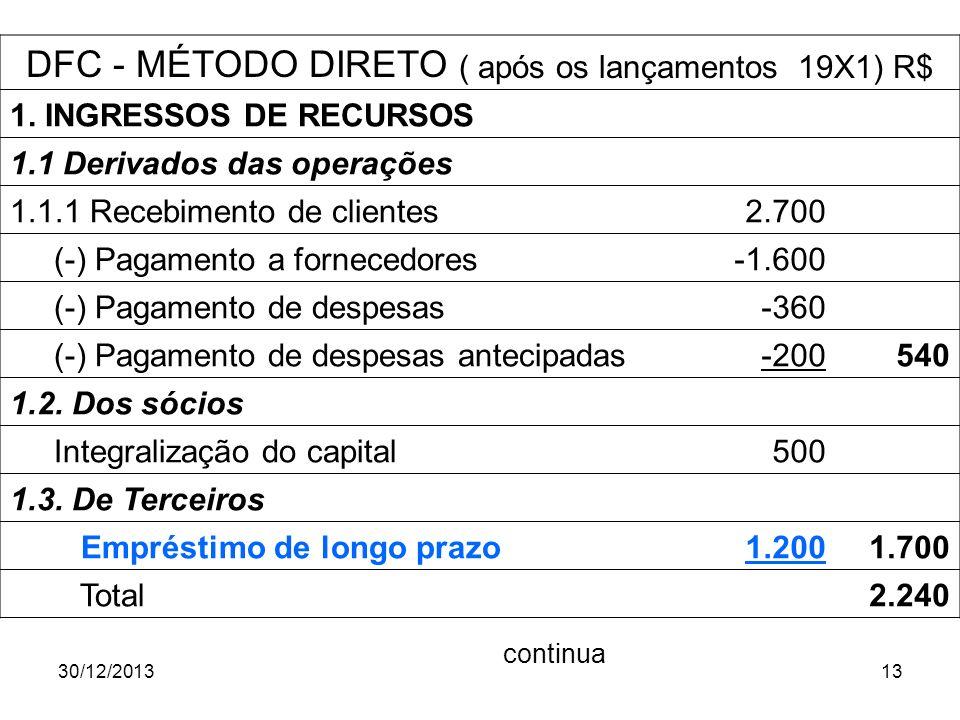 30/12/201313 DFC - MÉTODO DIRETO ( após os lançamentos 19X1) R$ 1. INGRESSOS DE RECURSOS 1.1 Derivados das operações 1.1.1 Recebimento de clientes 2.7