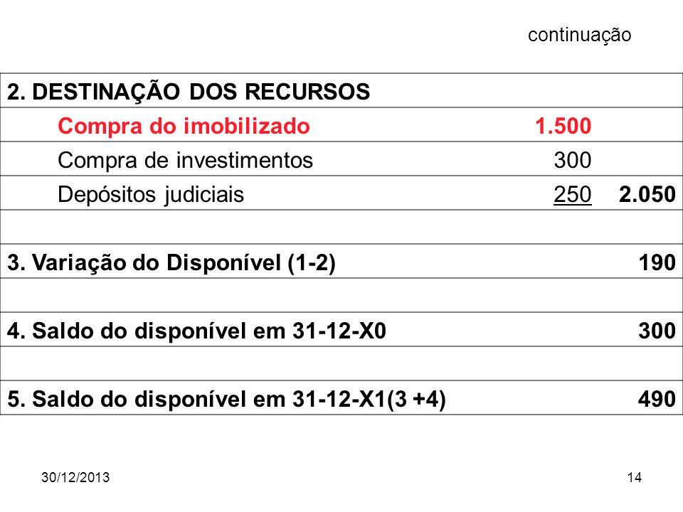 30/12/201314 2. DESTINAÇÃO DOS RECURSOS Compra do imobilizado 1.500 Compra de investimentos 300 Depósitos judiciais 2502.050 3. Variação do Disponível