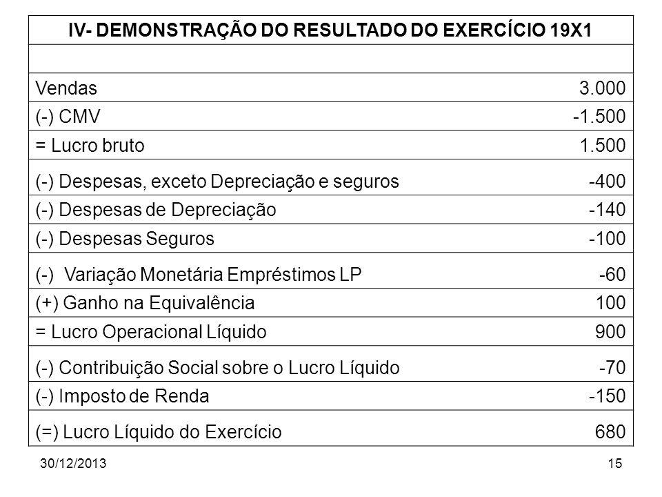 30/12/201315 IV- DEMONSTRAÇÃO DO RESULTADO DO EXERCÍCIO 19X1 Vendas3.000 (-) CMV-1.500 = Lucro bruto1.500 (-) Despesas, exceto Depreciação e seguros-4
