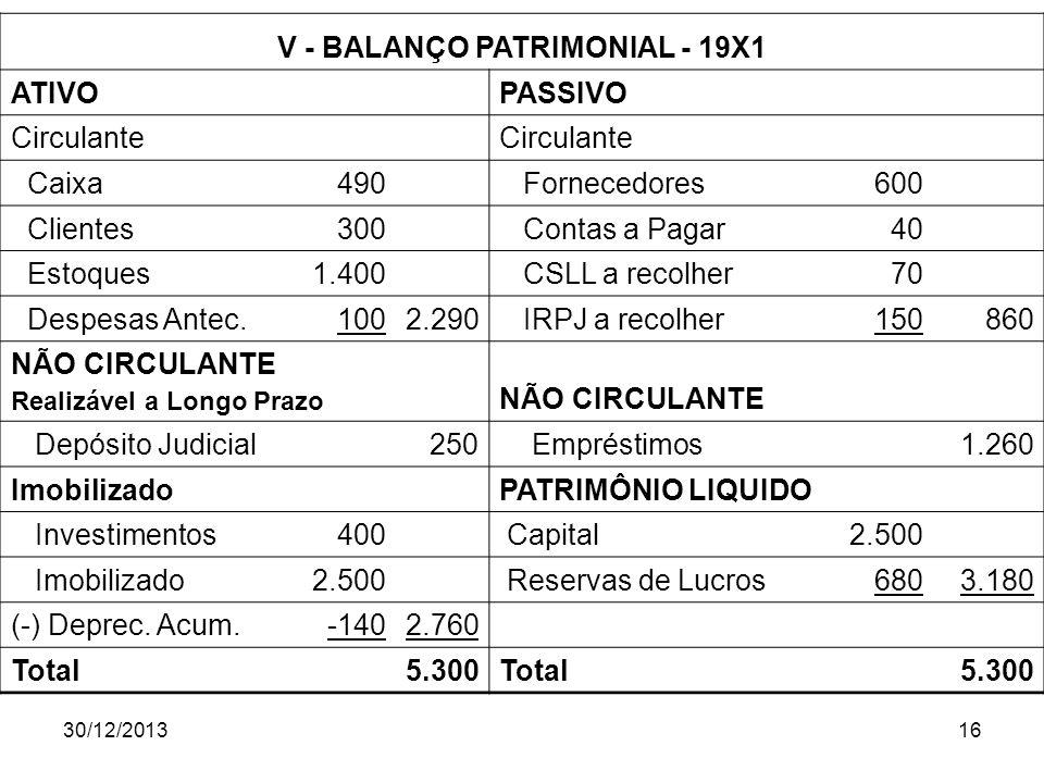 30/12/201316 V - BALANÇO PATRIMONIAL - 19X1 ATIVO PASSIVO Circulante Caixa490 Fornecedores600 Clientes300 Contas a Pagar40 Estoques1.400 CSLL a recolh