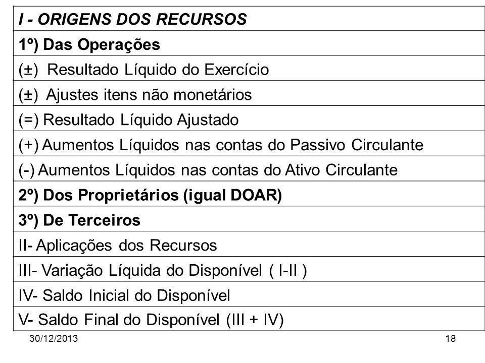 30/12/201318 I - ORIGENS DOS RECURSOS 1º) Das Operações (±) Resultado Líquido do Exercício (±) Ajustes itens não monetários (=) Resultado Líquido Ajus