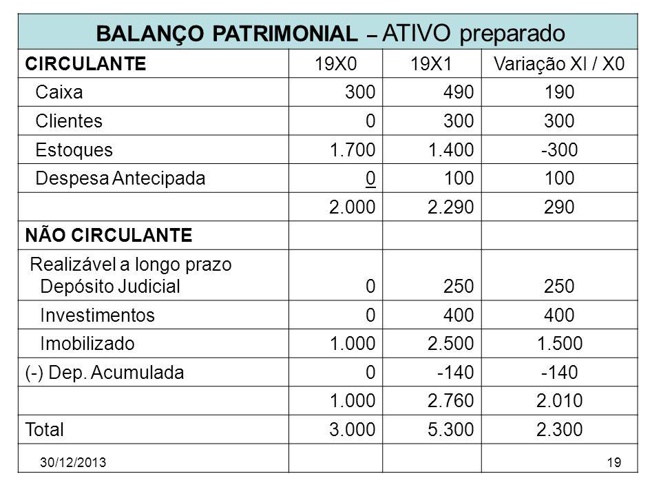 30/12/201319 BALANÇO PATRIMONIAL – ATIVO preparado CIRCULANTE19X019X1Variação XI / X0 Caixa300490190 Clientes0300 Estoques1.7001.400-300 Despesa Antec