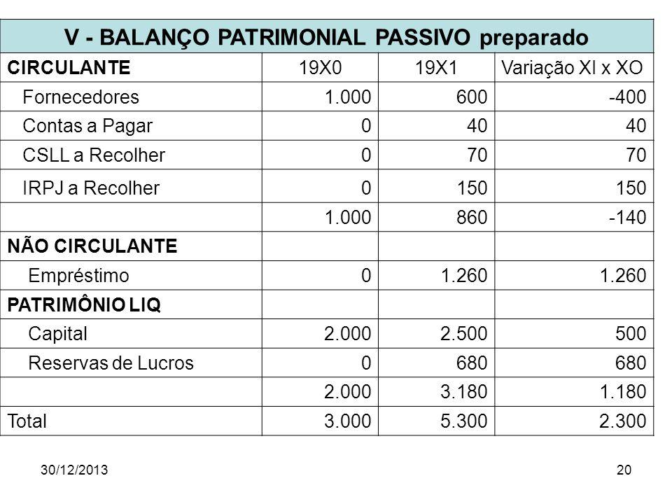 30/12/201320 V - BALANÇO PATRIMONIAL PASSIVO preparado CIRCULANTE19X019X1Variação XI x XO Fornecedores1.000600-400 Contas a Pagar040 CSLL a Recolher07