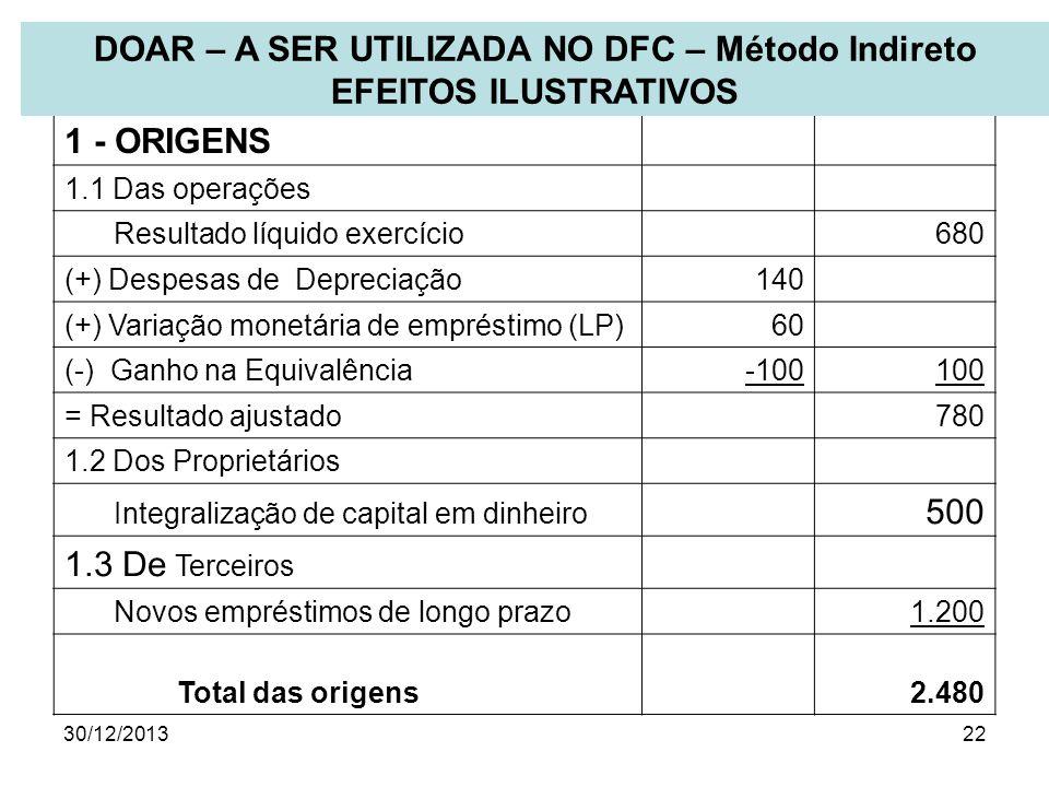 30/12/201322 1 - ORIGENS 1.1 Das operações Resultado líquido exercício 680 (+) Despesas de Depreciação140 (+) Variação monetária de empréstimo (LP)60