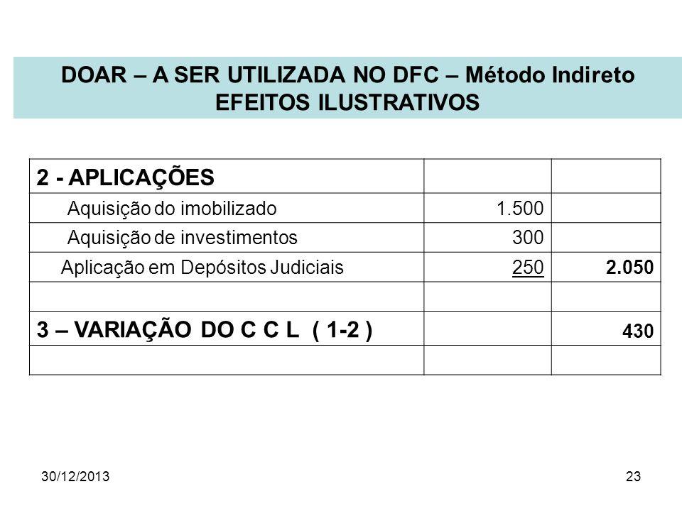 30/12/201323 2 - APLICAÇÕES Aquisição do imobilizado 1.500 Aquisição de investimentos 300 Aplicação em Depósitos Judiciais250 2.050 3 – VARIAÇÃO DO C