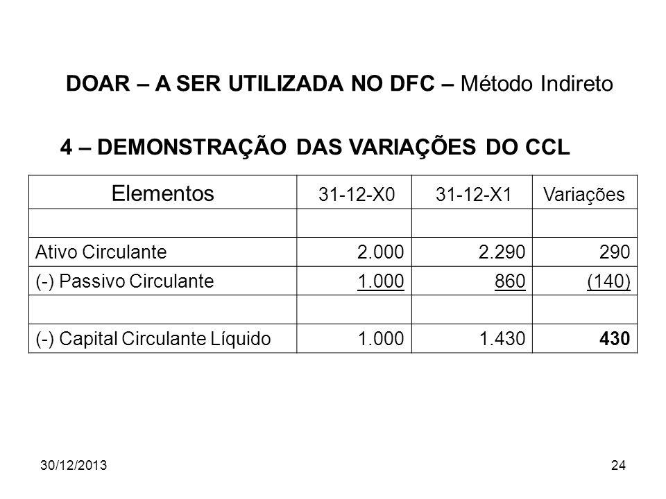 30/12/201324 Elementos 31-12-X0 31-12-X1Variações Ativo Circulante2.0002.290290 (-) Passivo Circulante1.000860(140) (-) Capital Circulante Líquido1.00