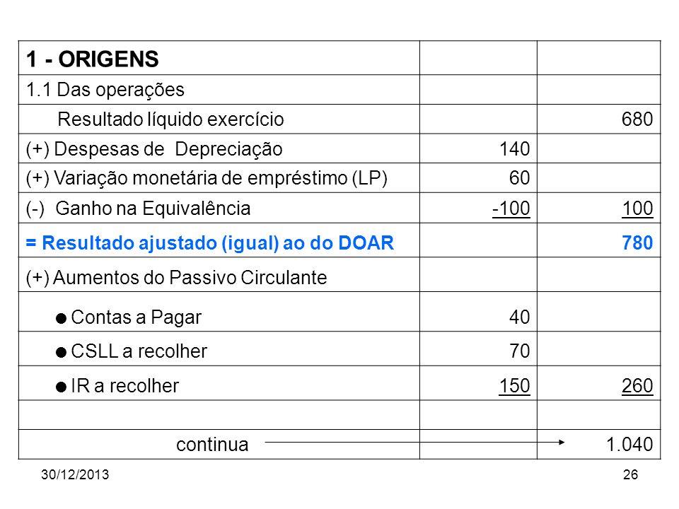 30/12/201326 1 - ORIGENS 1.1 Das operações Resultado líquido exercício 680 (+) Despesas de Depreciação140 (+) Variação monetária de empréstimo (LP)60