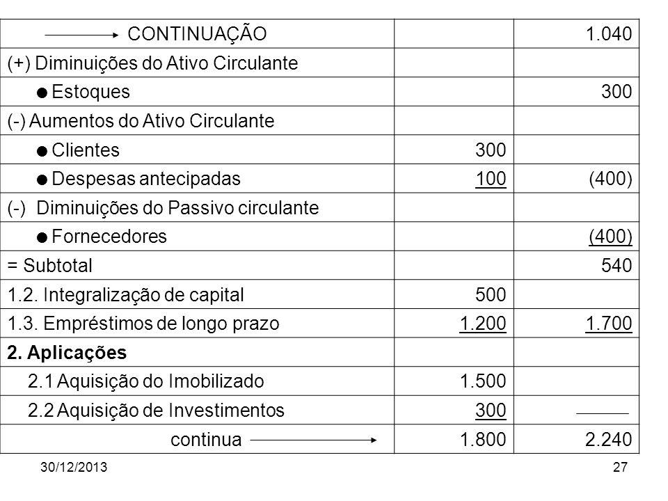 30/12/201327 CONTINUAÇÃO 1.040 (+) Diminuições do Ativo Circulante Estoques 300 (-) Aumentos do Ativo Circulante Clientes300 Despesas antecipadas100(4