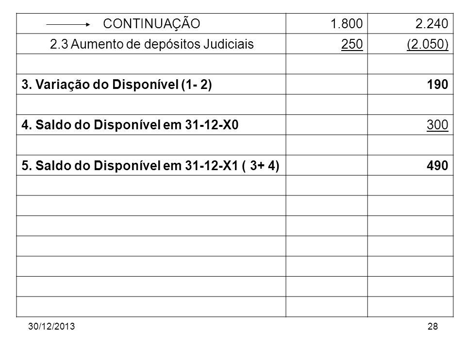 30/12/201328 CONTINUAÇÃO 1.8002.240 2.3 Aumento de depósitos Judiciais250 (2.050) 3. Variação do Disponível (1- 2)190 4. Saldo do Disponível em 31-12-