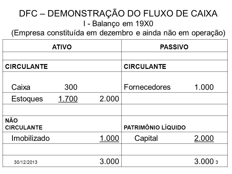 30/12/20133 DFC – DEMONSTRAÇÃO DO FLUXO DE CAIXA I - Balanço em 19X0 (Empresa constituída em dezembro e ainda não em operação) ATIVOPASSIVO CIRCULANTE