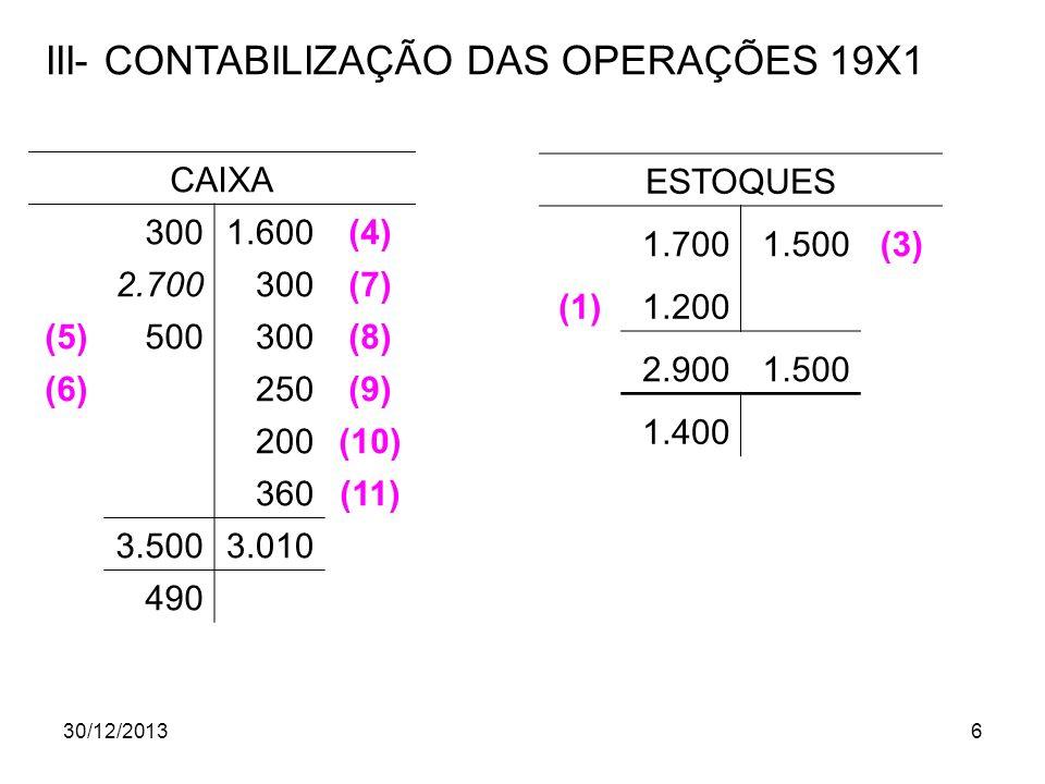 30/12/20136 III- CONTABILIZAÇÃO DAS OPERAÇÕES 19X1 CAIXA 3001.600(4) 2.700300(7) (5)500300(8) (6) 250(9) 200(10) 360(11) 3.5003.010 490 ESTOQUES 1.700