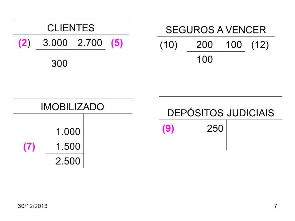 30/12/20137 CLIENTES (2)3.0002.700(5) 300 SEGUROS A VENCER (10)200100(12) 100 IMOBILIZADO 1.000 (7)1.500 2.500 DEPÓSITOS JUDICIAIS (9)250