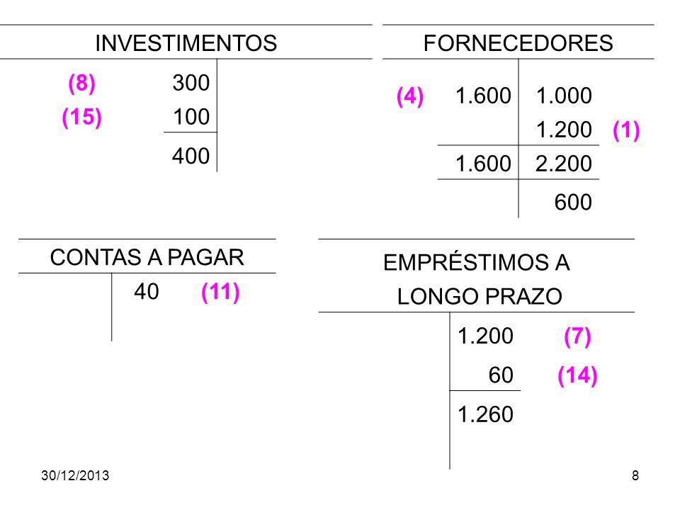 30/12/20138 INVESTIMENTOS (8)300 (15)100 400 FORNECEDORES (4)1.6001.000 1.200(1) 1.6002.200 600 CONTAS A PAGAR 40(11) EMPRÉSTIMOS A LONGO PRAZO 1.200(