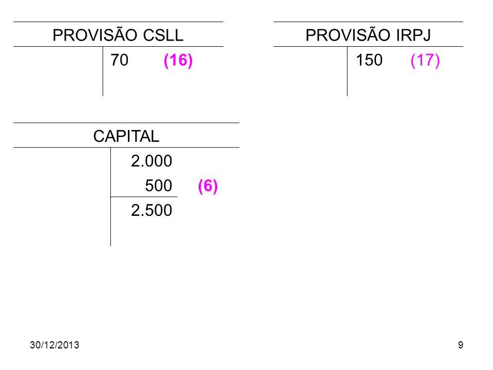 30/12/20139 PROVISÃO CSLL 70(16) PROVISÃO IRPJ 150(17) CAPITAL 2.000 500(6) 2.500