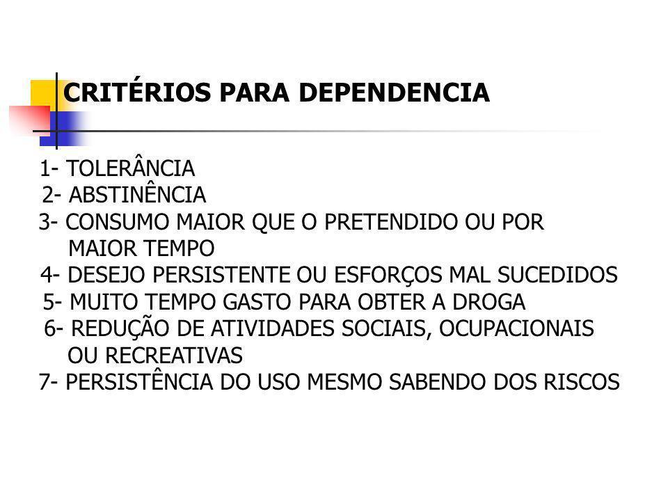 CRITÉRIOS PARA DEPENDENCIA 1- TOLERÂNCIA 2- ABSTINÊNCIA 3- CONSUMO MAIOR QUE O PRETENDIDO OU POR MAIOR TEMPO 4- DESEJO PERSISTENTE OU ESFORÇOS MAL SUC