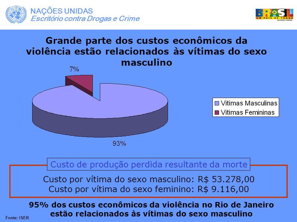 Grande parte dos custos econômicos da violência estão relacionados às vítimas do sexo masculino Custo de produção perdida resultante da morte Custo po