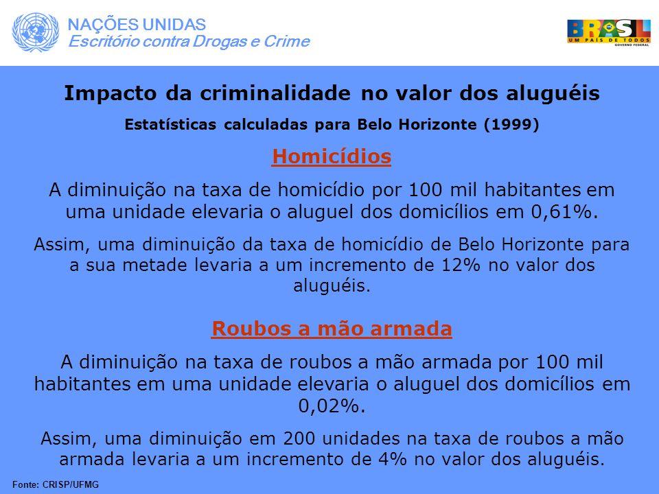 Impacto da criminalidade no valor dos aluguéis Estatísticas calculadas para Belo Horizonte (1999) Homicídios A diminuição na taxa de homicídio por 100
