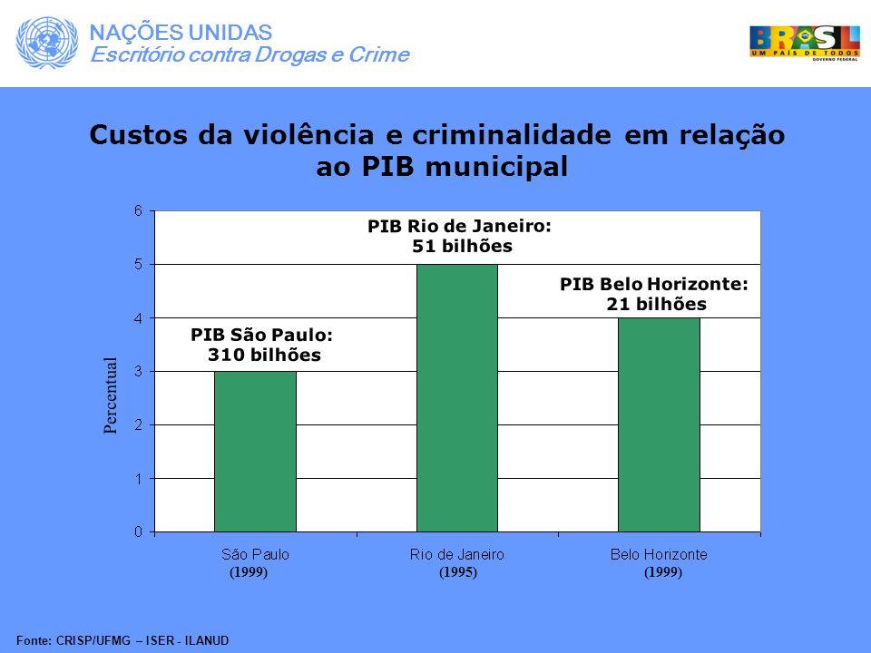 Custos da violência e criminalidade em relação ao PIB municipal (1999) (1995) (1999) Fonte: CRISP/UFMG – ISER - ILANUD PIB São Paulo: 310 bilhões PIB