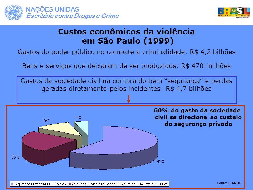 Custos econômicos da violência no Rio de Janeiro (1995) (1) Custos de atendimento às vítimas e anos perdidos por incapacidade e morte prematura: (US$ 1 bilhão) Gastos diretos com atendimento médico.