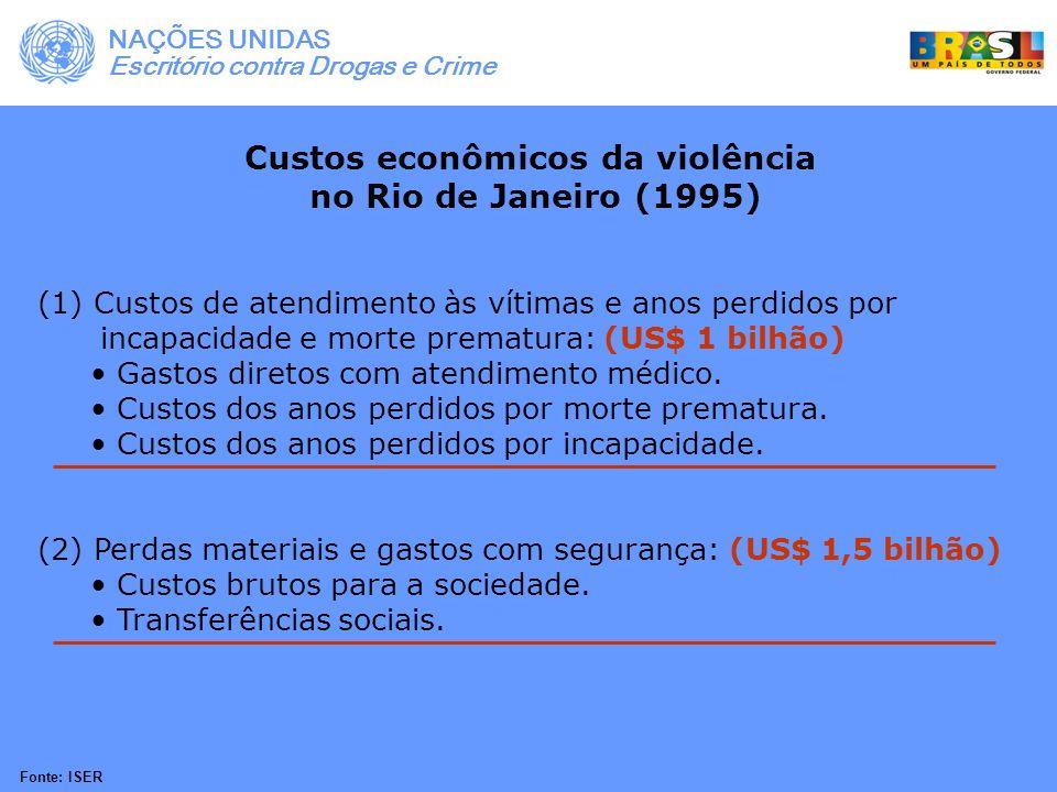 Custos econômicos da violência no Rio de Janeiro (1995) (1) Custos de atendimento às vítimas e anos perdidos por incapacidade e morte prematura: (US$