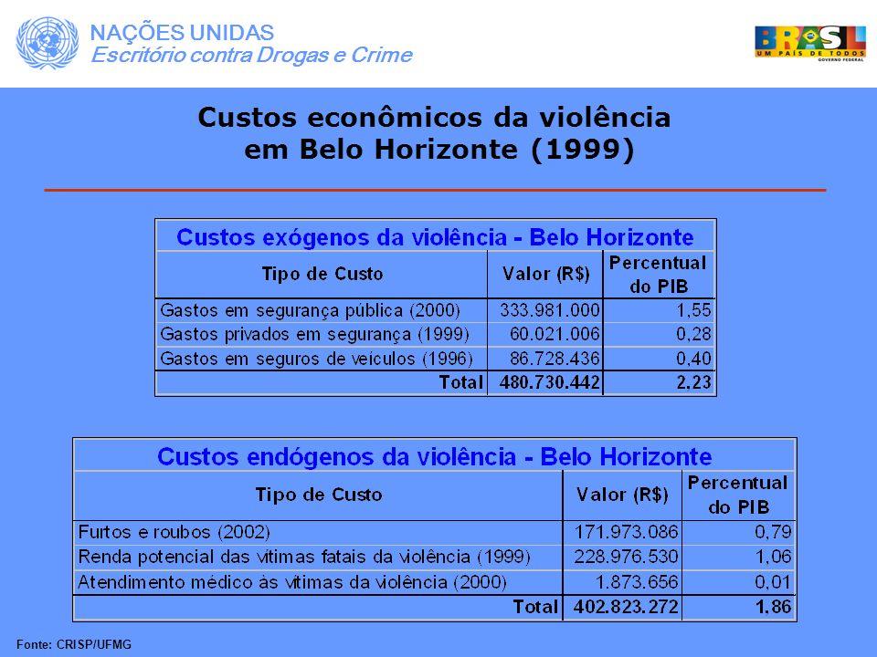Custos econômicos da violência em Belo Horizonte (1999) Os dois maiores componentes do custo da criminalidade em Belo Horizonte foram os gastos em segurança pública e a perda de renda potencial das vítimas fatais da violência.