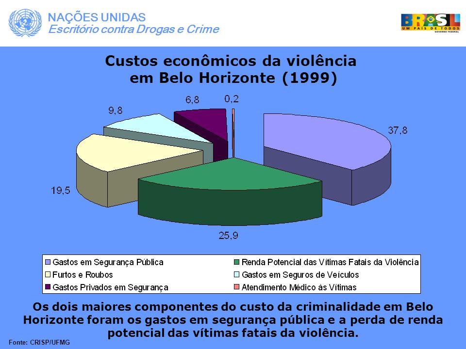 Custos econômicos da violência em Belo Horizonte (1999) Os dois maiores componentes do custo da criminalidade em Belo Horizonte foram os gastos em seg