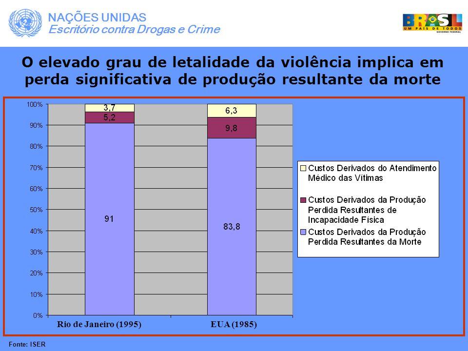 Grande parte dos custos econômicos da violência estão relacionados às vítimas do sexo masculino Custo de produção perdida resultante da morte Custo por vítima do sexo masculino: R$ 53.278,00 Custo por vítima do sexo feminino: R$ 9.116,00 95% dos custos econômicos da violência no Rio de Janeiro estão relacionados às vítimas do sexo masculino Fonte: ISER Escritório contra Drogas e Crime NAÇÕES UNIDAS